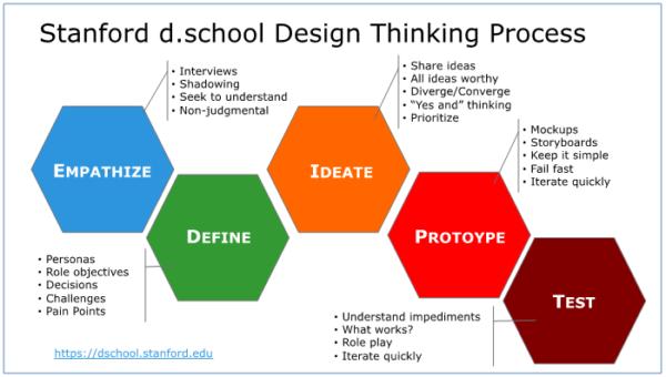 Stanford Product Design Curriculum